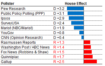 house effect