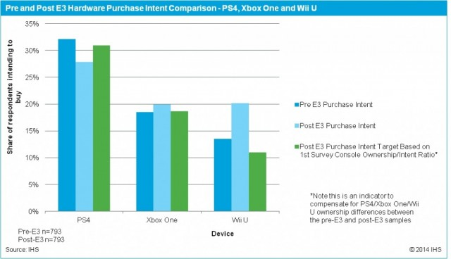 Wii U Comeback Imminent After Impressive E3 2014 Game Lineup