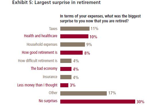 Source: Lincoln Financial Group  https://www.lfg.com/lfg/DOCS/pdf/rna/LFG-GEN-10-0004_LFG-TAX-WPR001_Z02.pdf