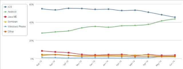 Source: Net Applications / marketshare.hitslink.com