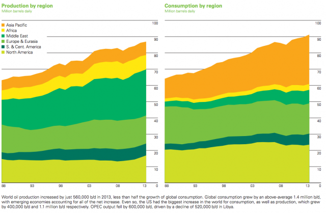 Source: BP 2013 Statistical Review of World Energy