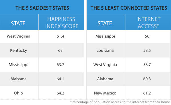 5 saddest states vs 5 least connected states