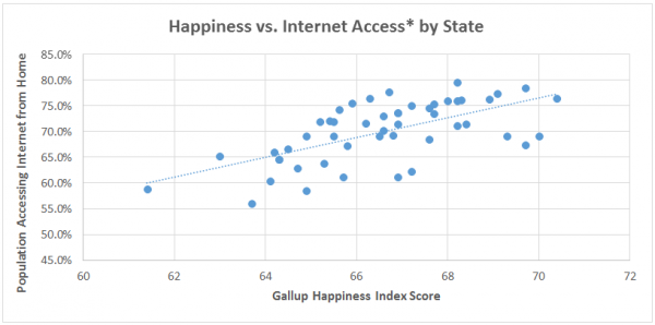 Happiness vs internet access by state
