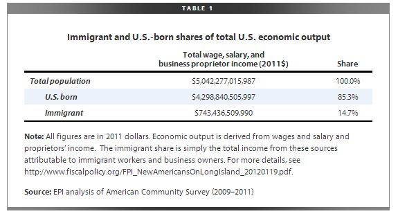 Immigrant output