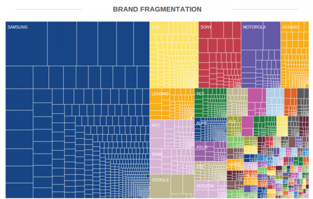 OpenSignal Android brand fragmentation August 2014