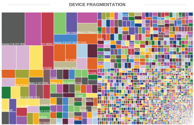 OpenSignal Android device fragmentation August 2014