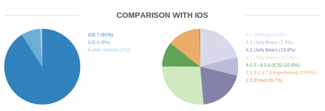 OpenSignal Android fragmentation compared with iOS