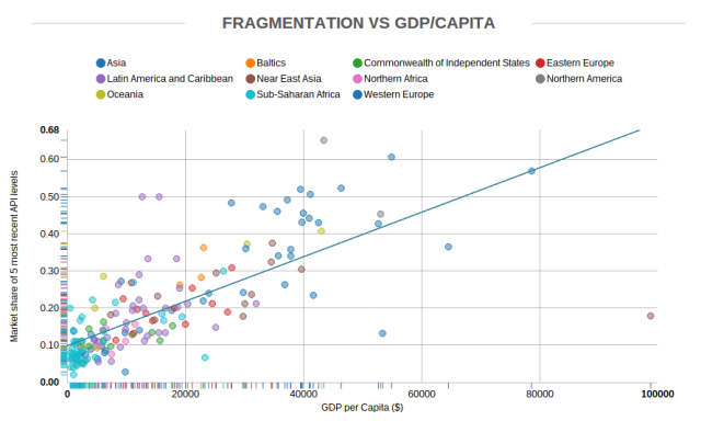 OpenSignal Android fragmentation vs. GDP per capita August 2014