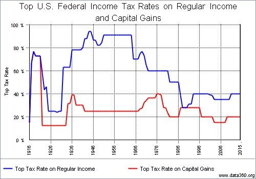 Tax Rates over time