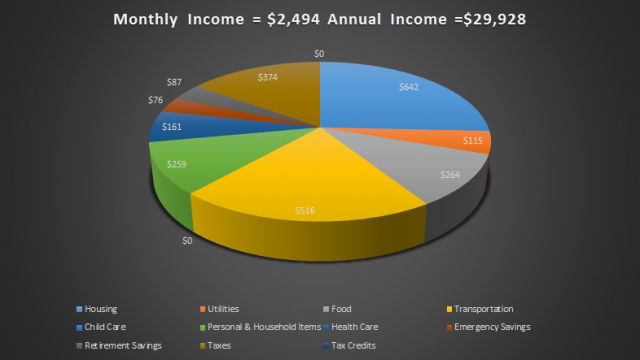 By erika Rawes//data source: http://www.basiceconomicsecurity.org/best/budget.aspx
