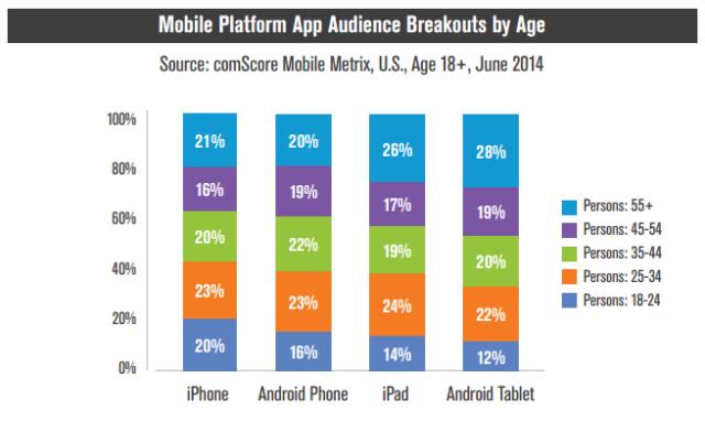 comScore mobile platform app audience breakouts by age
