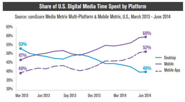 comScore share of U.S. digital media time spent by platform