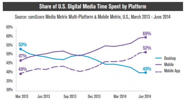 comScore share of U.S. digital media time spent by platform