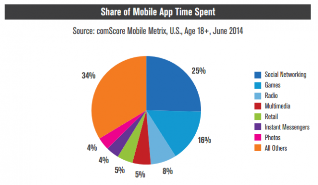 comScore share of mobile app time spent