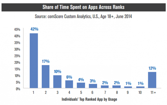 comScore share of time spent in apps across ranks