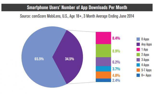 comScore smartphone users' mobile app downloads per month