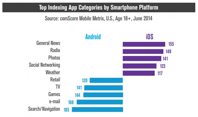 comScore top indexing app categories by platform