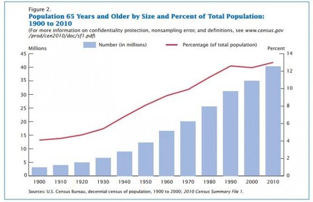 Source: U.S. Census Bureau