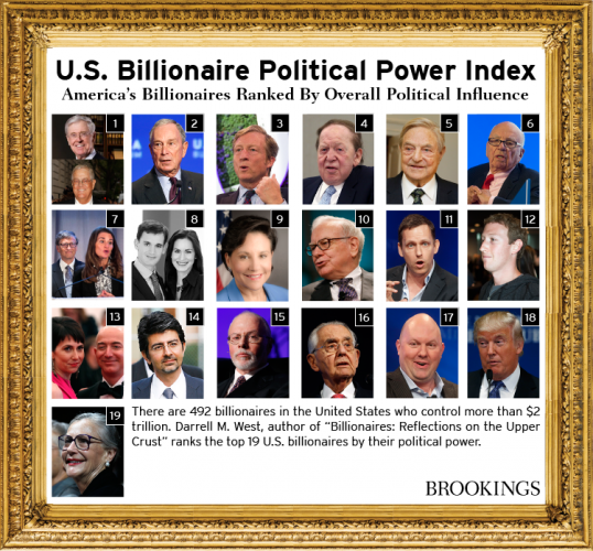 Billionaires_Power_Indexes_USA_updated