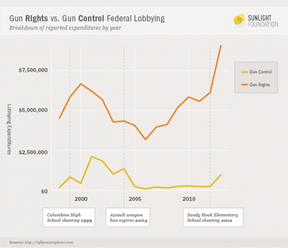 http://sunlightfoundation.com/blog/2013/12/09/hired-guns-k-street-revolvers-shot-blanks-against-nra-artillery/
