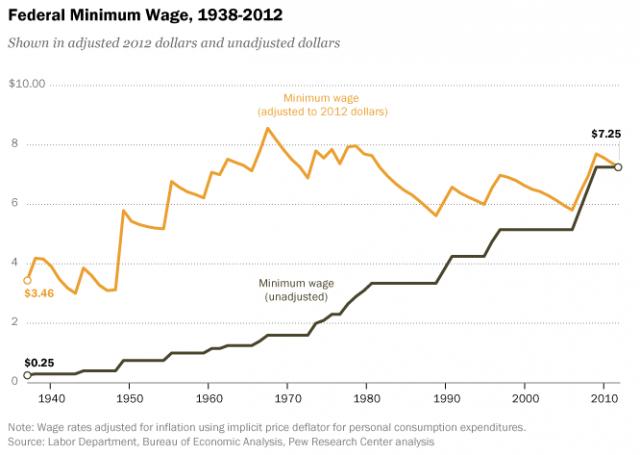 This Is Why Washington Will Keep Ignoring Minimum Wage
