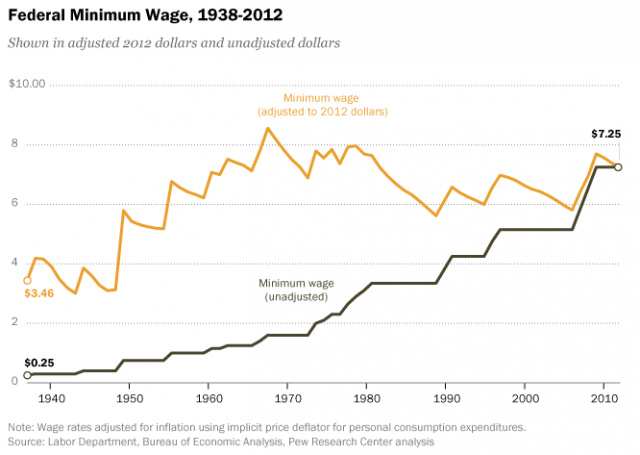 This Is Why Washington Will Keep Ignoring Minimum Wage