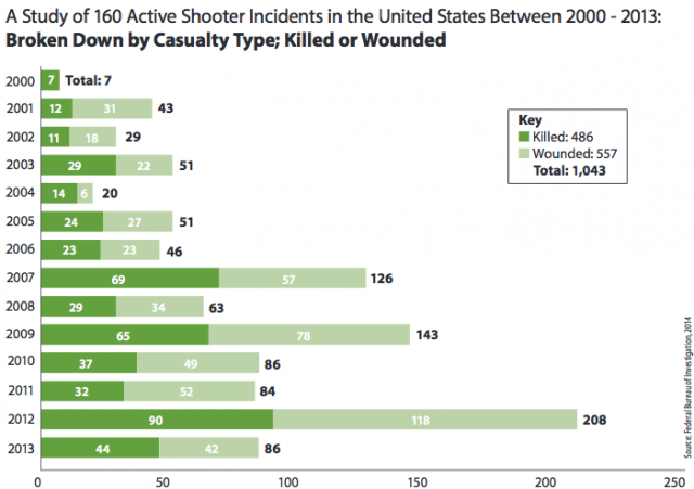 http://www.fbi.gov/news/stories/2014/september/fbi-releases-study-on-active-shooter-incidents