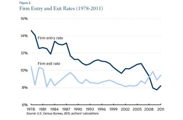 Source: Brookings