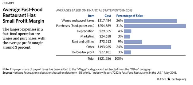 labor costs