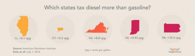 state-diesel-changes-2014-09-181