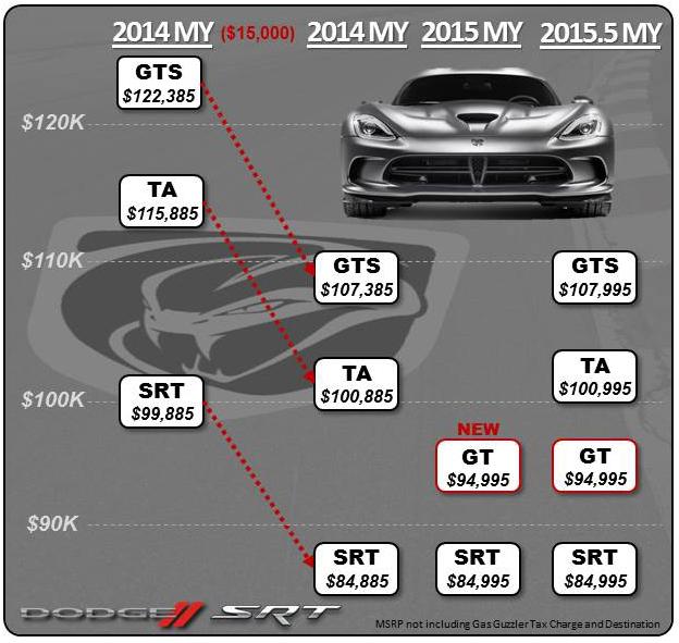 viper_price_adjust