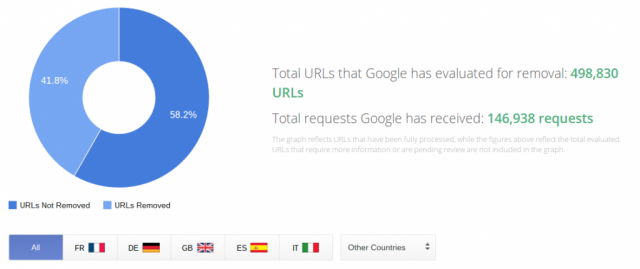 Google Transparency Report right to be forgotten URL removal request totals
