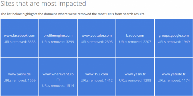 Google Transparency Report sites most impacted by right to be forgotten removal requests