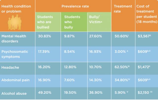Source: http://www.highmarkfoundation.org/pdf/publications/HMK_Bullying%20Report_final.pdf