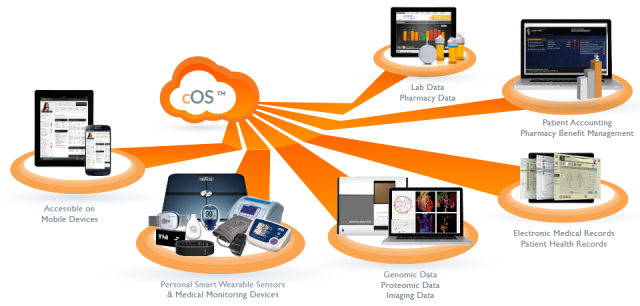 NANTHEALTH clinical operating system