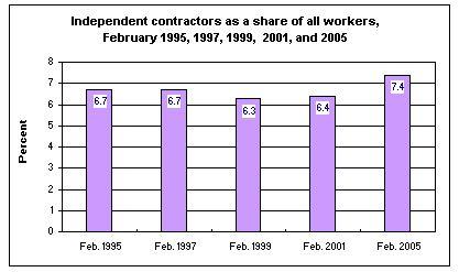 Source: Bureau o f Labor Statistics