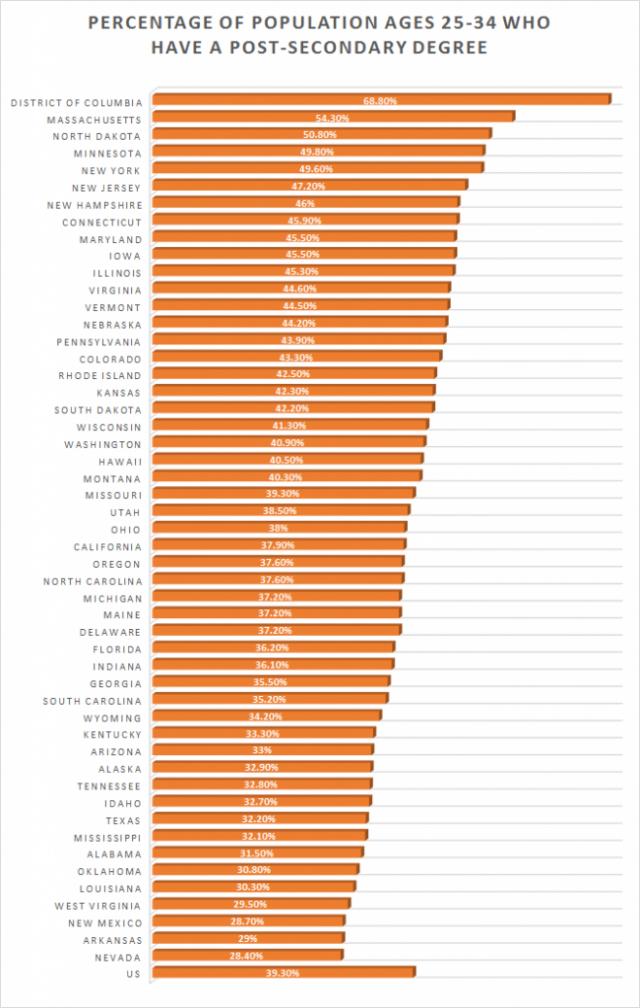 By Erika Rawes//Data Source: US Census Bureau