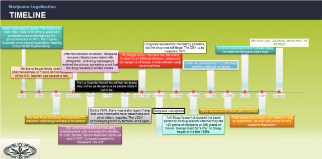 timeline 2