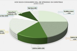 Americans Will Spend More Money on Christmas This Year