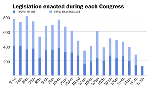 Congressional productivity