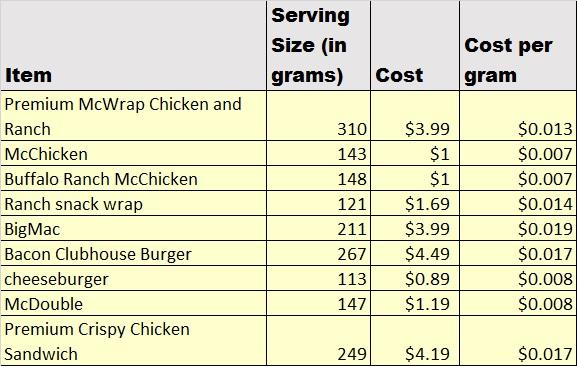 Cost comparison McDonald's