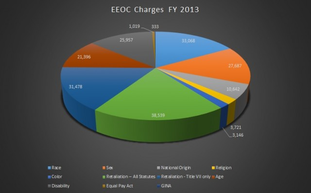 Data From EEOC Charge Statistics