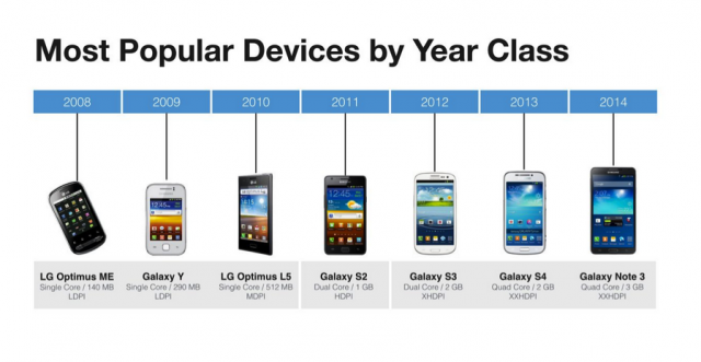 Facebook implements Year Class system to classify Android devices