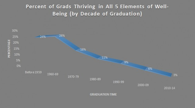 % of Grads Thriving in All 5 Elements of Happiness by Decade