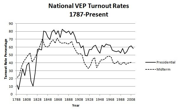 National Turnout Rates