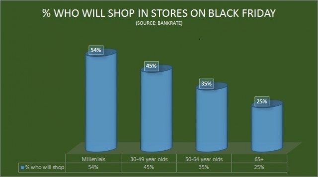 Who Will shop on Black Friday
