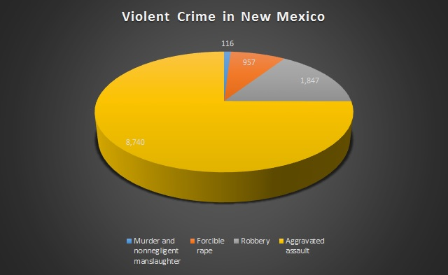 crime in New Mexico