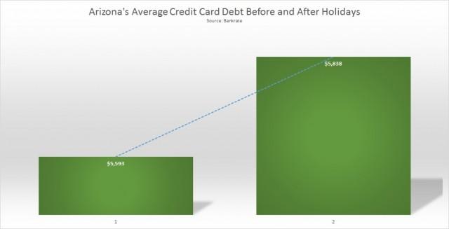 Arizona average credit card debt
