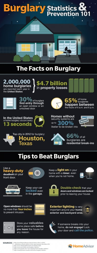 Burglary Statistics and Prevention 101