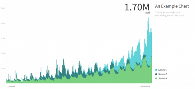 Charted by Medium